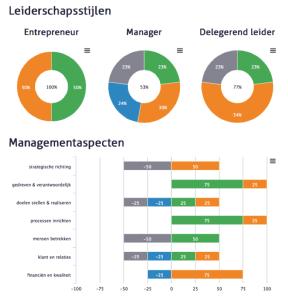 ODC-assessment en leiderschapsstijlen